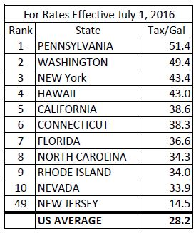 State tax rates
